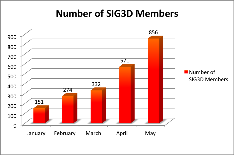 sig3dmembersmay2013
